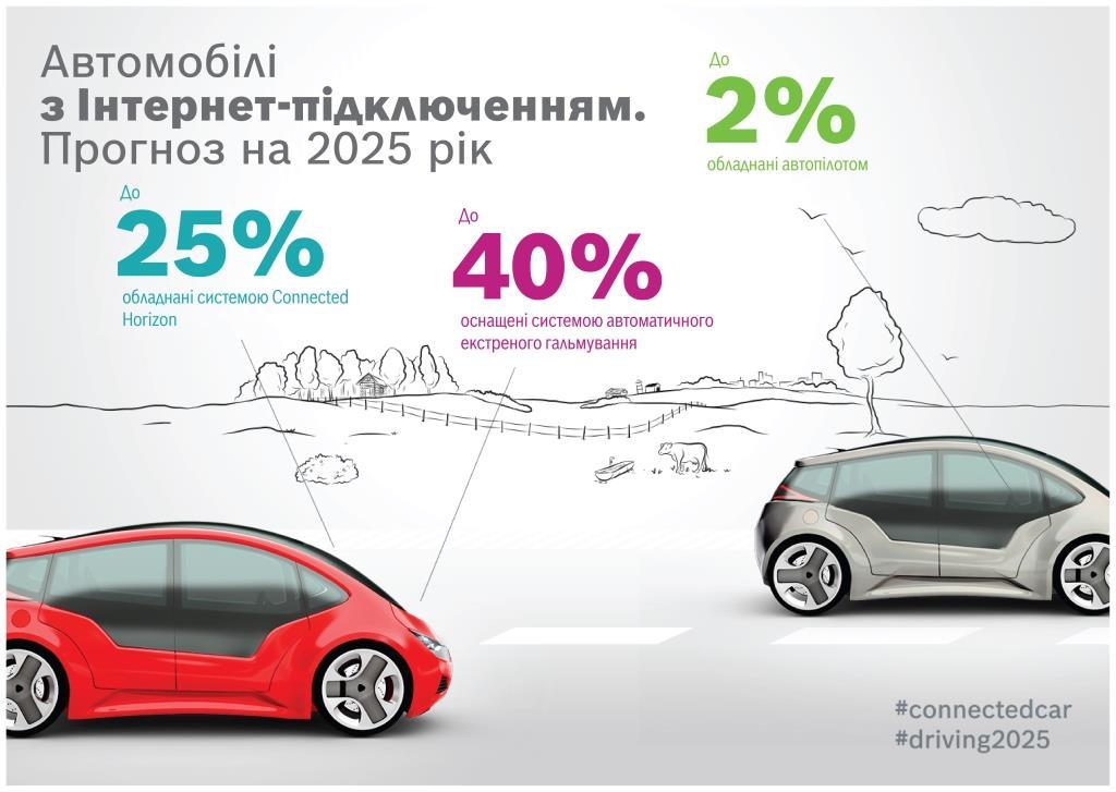 Какими будут автомобили в 2025 году – результаты масштабного исследования Bosch