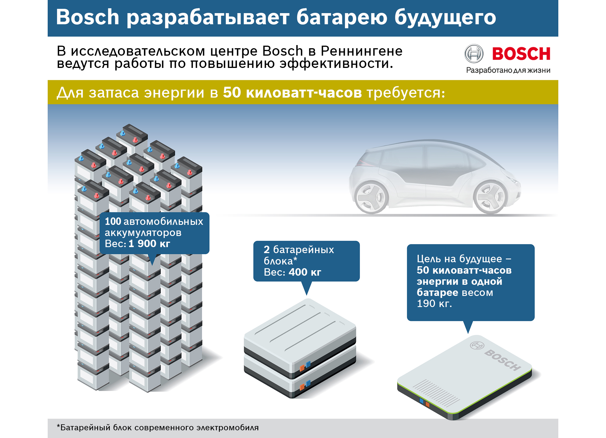 battery technology mobile cars