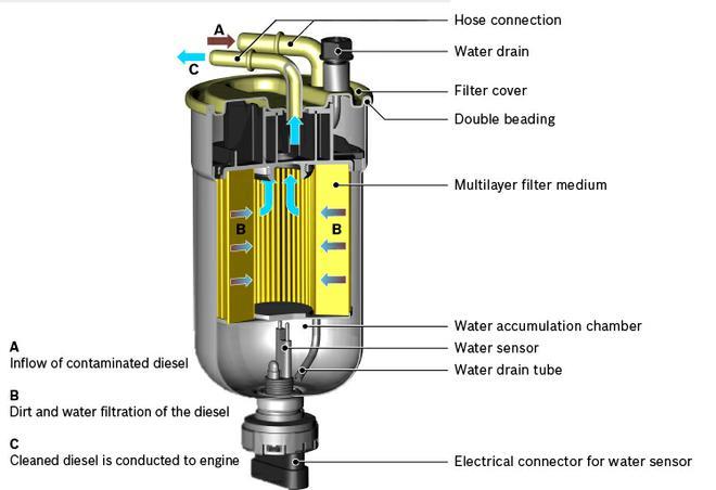 Тест топливных фильтров для дизеля
